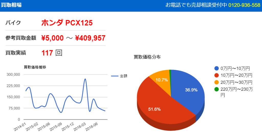 PCX125の買取査定相場   バイク比較.com